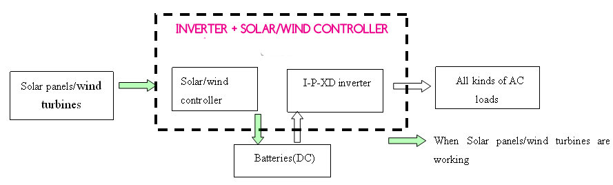 15000VA 10000W Pure Sine Wave + PWM Controller | Light By Solar