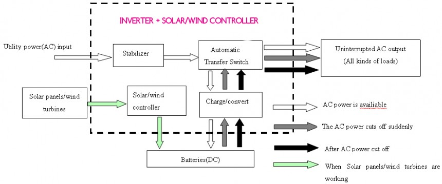 2000VA 1500W Pure Sine Wave + PWM Controller | Light By Solar